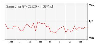 Wykres zmian popularności telefonu Samsung GT-C3520