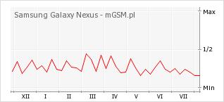 Wykres zmian popularności telefonu Samsung Galaxy Nexus