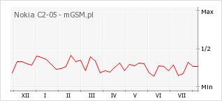 Wykres zmian popularności telefonu Nokia C2-05