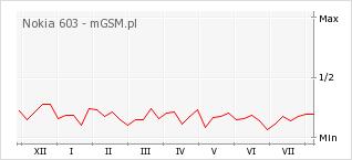 Wykres zmian popularności telefonu Nokia 603