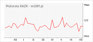 Wykres zmian popularności telefonu Motorola RAZR