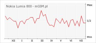 Wykres zmian popularności telefonu Nokia Lumia 800