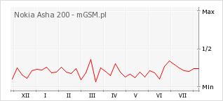 Wykres zmian popularności telefonu Nokia Asha 200
