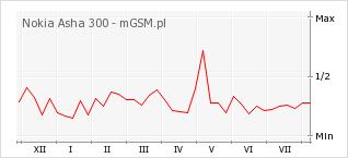Wykres zmian popularności telefonu Nokia Asha 300