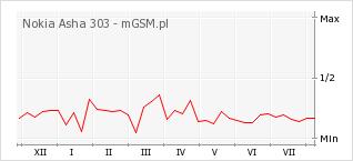 Wykres zmian popularności telefonu Nokia Asha 303