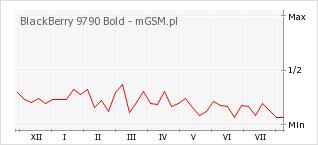 Wykres zmian popularności telefonu BlackBerry 9790 Bold