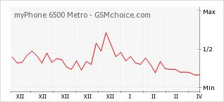 Diagramm der Poplularitätveränderungen von myPhone 6500 Metro