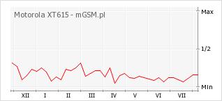 Wykres zmian popularności telefonu Motorola XT615