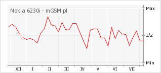 Wykres zmian popularności telefonu Nokia 6230i