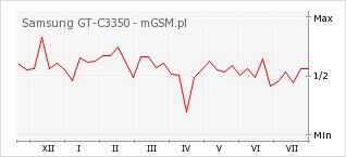 Wykres zmian popularności telefonu Samsung GT-C3350