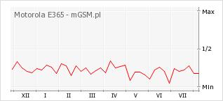 Wykres zmian popularności telefonu Motorola E365