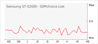 Popularity chart of Samsung GT-E2600