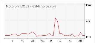 Popularity chart of Motorola EX132
