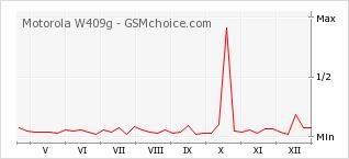 Popularity chart of Motorola W409g