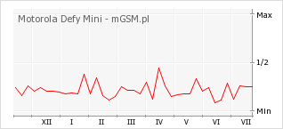 Wykres zmian popularności telefonu Motorola Defy Mini