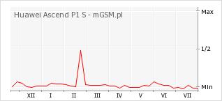 Wykres zmian popularności telefonu Huawei Ascend P1 S