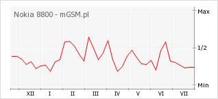 Wykres zmian popularności telefonu Nokia 8800