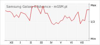 Wykres zmian popularności telefonu Samsung Galaxy S Advance