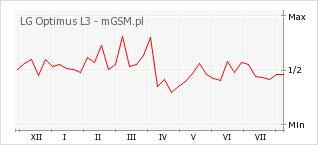 Wykres zmian popularności telefonu LG Optimus L3