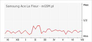 Wykres zmian popularności telefonu Samsung Ace La Fleur