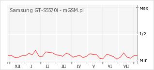 Wykres zmian popularności telefonu Samsung GT-S5570i