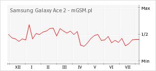 Wykres zmian popularności telefonu Samsung Galaxy Ace 2