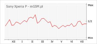 Wykres zmian popularności telefonu Sony Xperia P