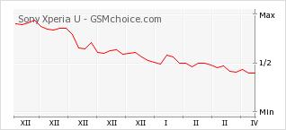 Diagramm der Poplularitätveränderungen von Sony Xperia U