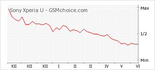Диаграмма изменений популярности телефона Sony Xperia U