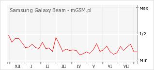 Wykres zmian popularności telefonu Samsung Galaxy Beam