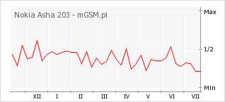 Wykres zmian popularności telefonu Nokia Asha 203