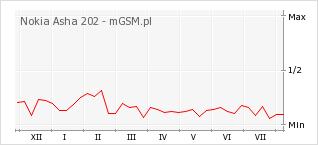 Wykres zmian popularności telefonu Nokia Asha 202