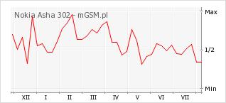 Wykres zmian popularności telefonu Nokia Asha 302