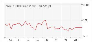 Wykres zmian popularności telefonu Nokia 808 Pure View