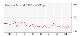 Wykres zmian popularności telefonu Huawei Ascend G300