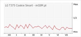 Wykres zmian popularności telefonu LG T375 Cookie Smart