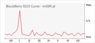 Wykres zmian popularności telefonu BlackBerry 9220 Curve