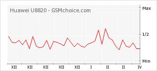 Gráfico de los cambios de popularidad Huawei U8820