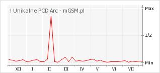 Wykres zmian popularności telefonu ! Unikalne PCD Arc