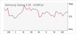 Wykres zmian popularności telefonu Samsung Galaxy S III