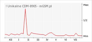 Wykres zmian popularności telefonu ! Unikalne CDM-8905