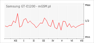 Wykres zmian popularności telefonu Samsung GT-E1200