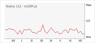 Wykres zmian popularności telefonu Nokia 112