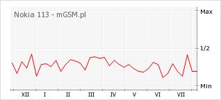 Wykres zmian popularności telefonu Nokia 113