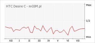 Wykres zmian popularności telefonu HTC Desire C
