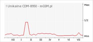 Wykres zmian popularności telefonu ! Unikalne CDM-8950