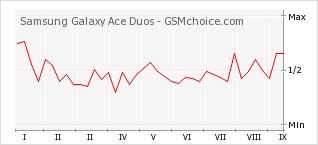 Le graphique de popularité de Samsung Galaxy Ace Duos