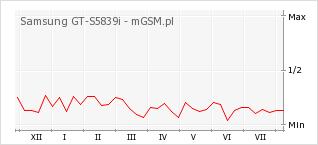 Wykres zmian popularności telefonu Samsung GT-S5839i