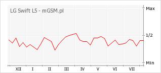 Wykres zmian popularności telefonu LG Swift L5