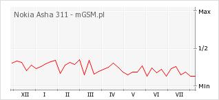 Wykres zmian popularności telefonu Nokia Asha 311